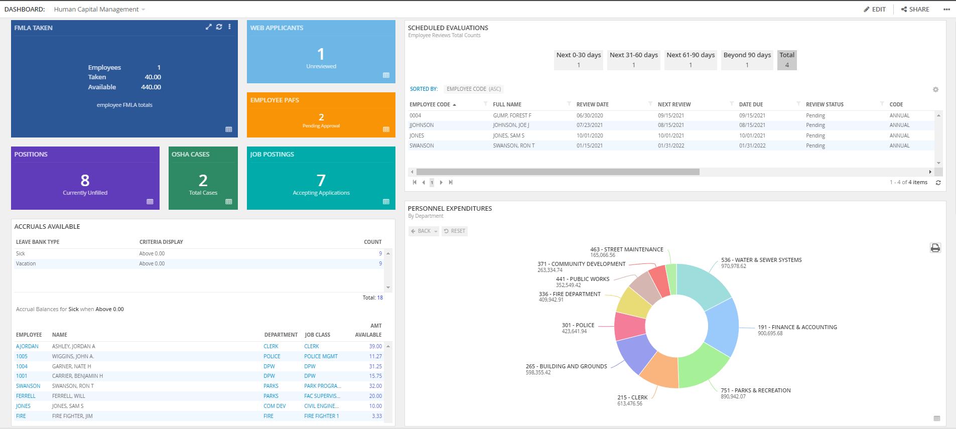 HCM Dashboard screenshot